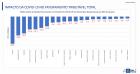 Queda na arrecadação do ICMS chega a 21% em MT